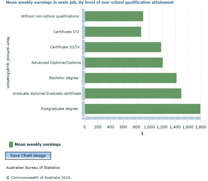 Average weekly earnings by qualifications