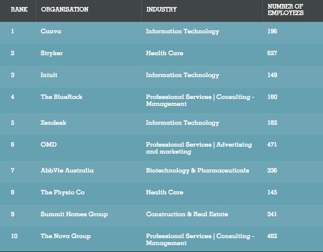 Best places to work - under 1,000 staff