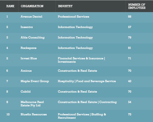 Best places to work - Under-100 staff